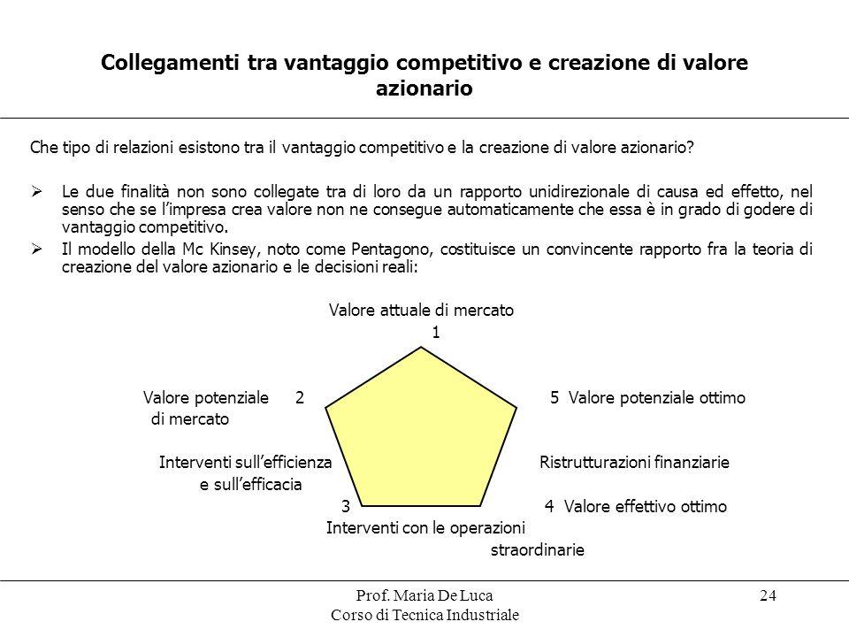 Prof. Maria De Luca Corso di Tecnica Industriale 24 Collegamenti tra vantaggio competitivo e creazione di valore azionario Che tipo di relazioni esist