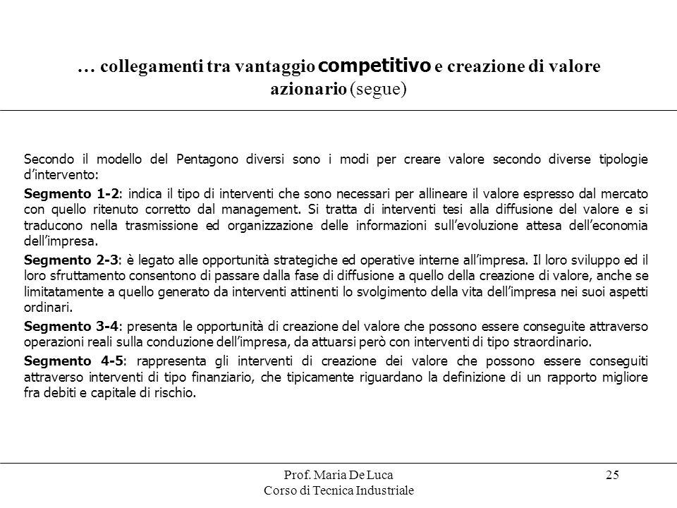 Prof. Maria De Luca Corso di Tecnica Industriale 25 … collegamenti tra vantaggio competitivo e creazione di valore azionario (segue) Secondo il modell