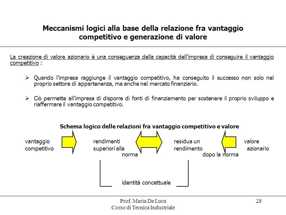 Prof. Maria De Luca Corso di Tecnica Industriale 28 Meccanismi logici alla base della relazione fra vantaggio competitivo e generazione di valore La c