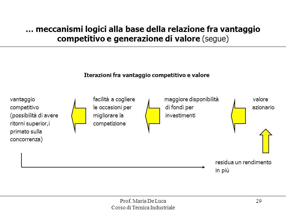 Prof. Maria De Luca Corso di Tecnica Industriale 29 Iterazioni fra vantaggio competitivo e valore vantaggio facilità a cogliere maggiore disponibilità