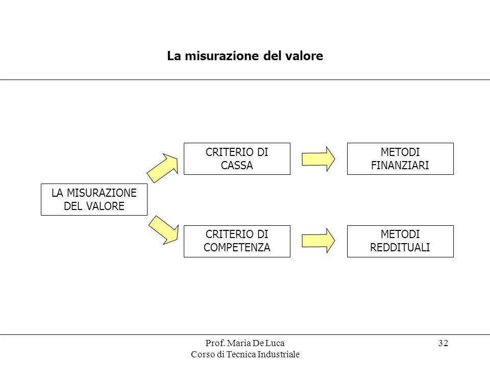 Prof. Maria De Luca Corso di Tecnica Industriale 32 La misurazione del valore LA MISURAZIONE DEL VALORE CRITERIO DI CASSA CRITERIO DI COMPETENZA METOD