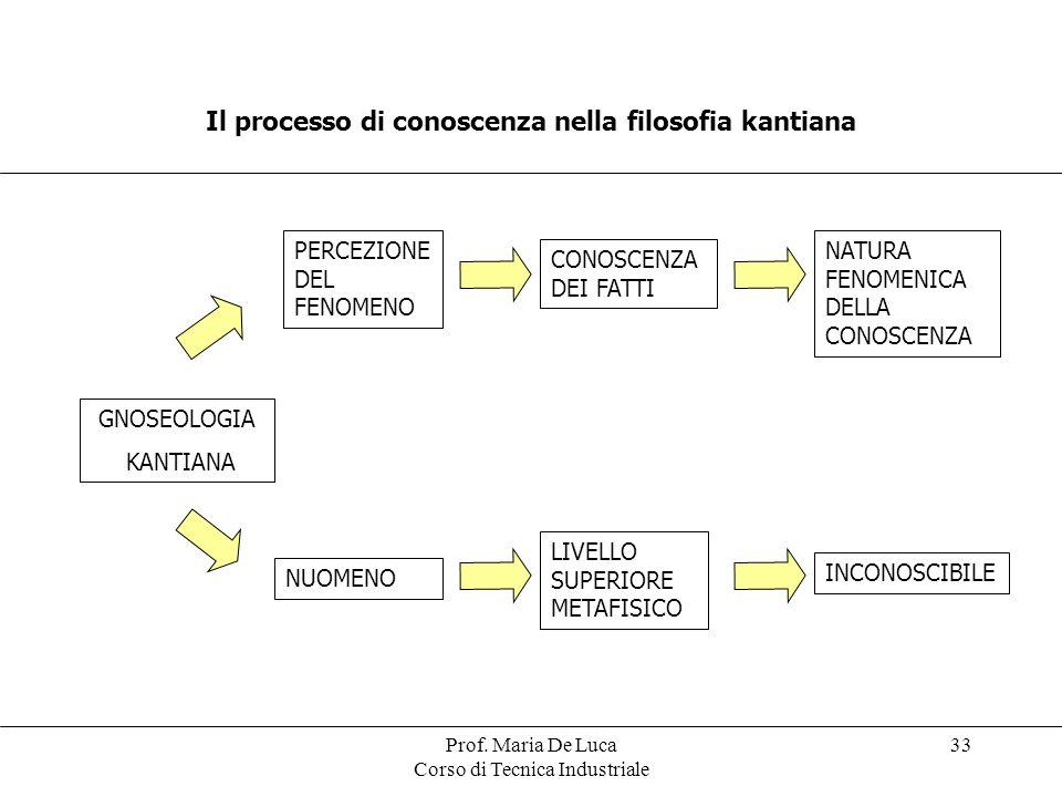 Prof. Maria De Luca Corso di Tecnica Industriale 33 Il processo di conoscenza nella filosofia kantiana GNOSEOLOGIA KANTIANA PERCEZIONE DEL FENOMENO NU