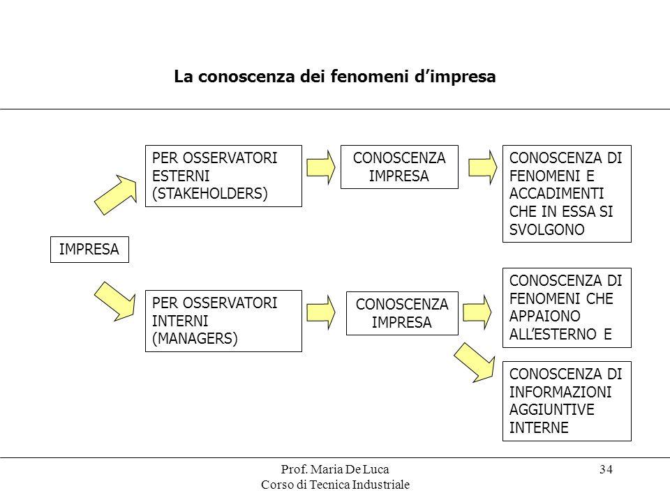 Prof. Maria De Luca Corso di Tecnica Industriale 34 La conoscenza dei fenomeni dimpresa IMPRESA PER OSSERVATORI ESTERNI (STAKEHOLDERS) PER OSSERVATORI
