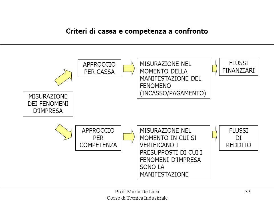 Prof. Maria De Luca Corso di Tecnica Industriale 35 Criteri di cassa e competenza a confronto MISURAZIONE DEI FENOMENI DIMPRESA APPROCCIO PER CASSA AP