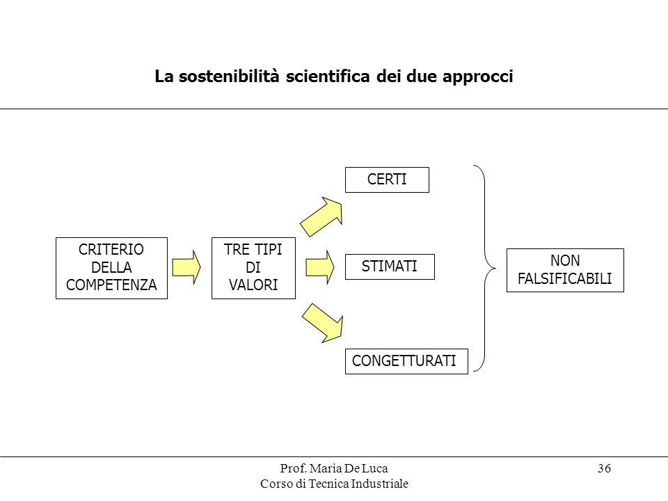Prof. Maria De Luca Corso di Tecnica Industriale 36 La sostenibilità scientifica dei due approcci CRITERIO DELLA COMPETENZA TRE TIPI DI VALORI CERTI S