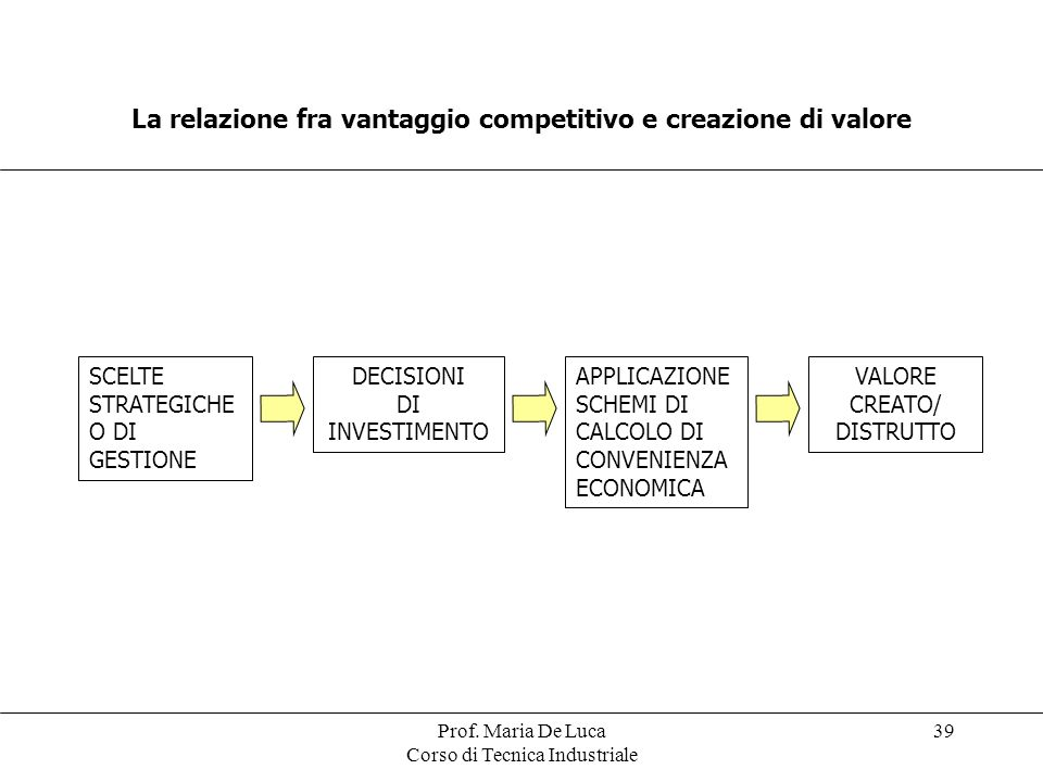 Prof. Maria De Luca Corso di Tecnica Industriale 39 La relazione fra vantaggio competitivo e creazione di valore SCELTE STRATEGICHE O DI GESTIONE DECI