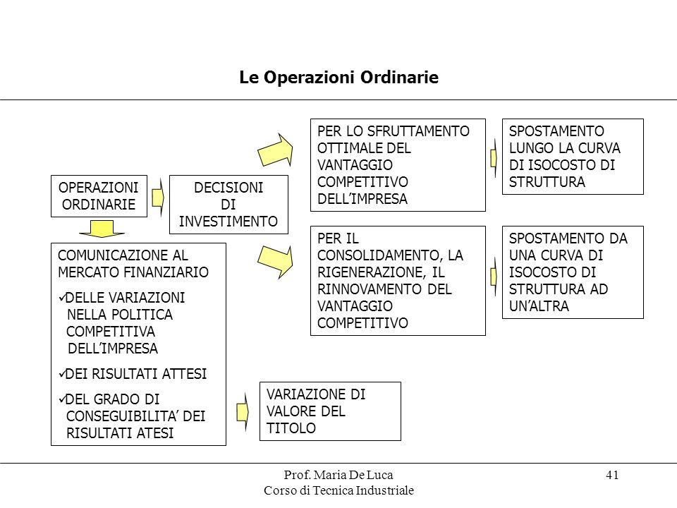 Prof. Maria De Luca Corso di Tecnica Industriale 41 Le Operazioni Ordinarie OPERAZIONI ORDINARIE DECISIONI DI INVESTIMENTO PER LO SFRUTTAMENTO OTTIMAL