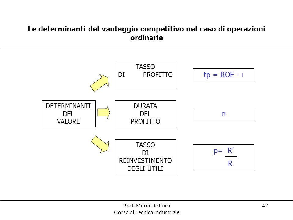 Prof. Maria De Luca Corso di Tecnica Industriale 42 Le determinanti del vantaggio competitivo nel caso di operazioni ordinarie DETERMINANTI DEL VALORE