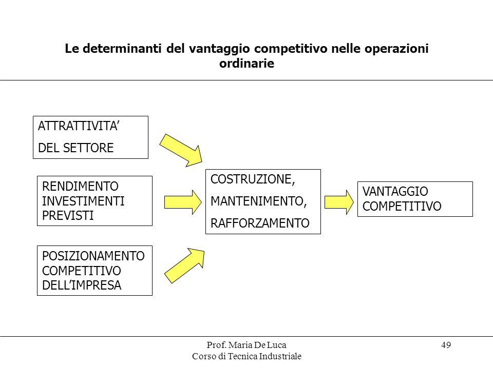 Prof. Maria De Luca Corso di Tecnica Industriale 49 Le determinanti del vantaggio competitivo nelle operazioni ordinarie ATTRATTIVITA DEL SETTORE POSI