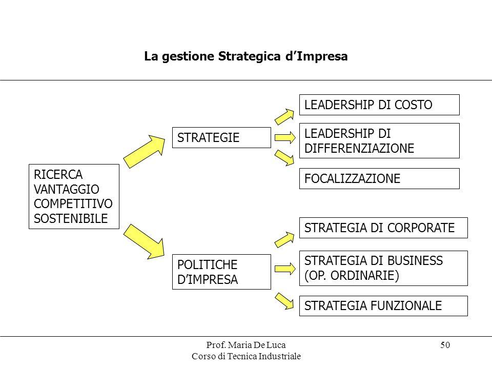 Prof. Maria De Luca Corso di Tecnica Industriale 50 La gestione Strategica dImpresa RICERCA VANTAGGIO COMPETITIVO SOSTENIBILE STRATEGIE POLITICHE DIMP
