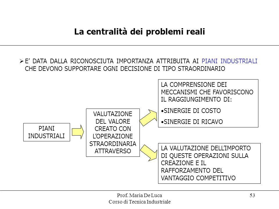 Prof. Maria De Luca Corso di Tecnica Industriale 53 La centralità dei problemi reali E DATA DALLA RICONOSCIUTA IMPORTANZA ATTRIBUITA AI PIANI INDUSTRI