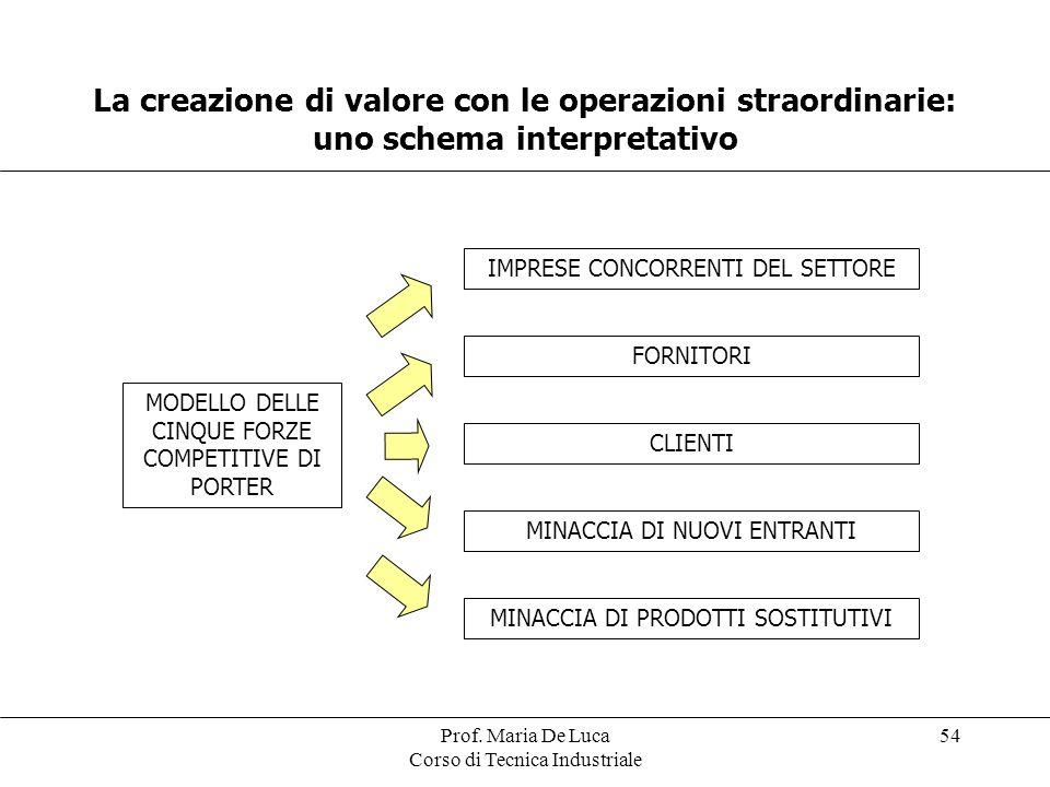 Prof. Maria De Luca Corso di Tecnica Industriale 54 La creazione di valore con le operazioni straordinarie: uno schema interpretativo MODELLO DELLE CI