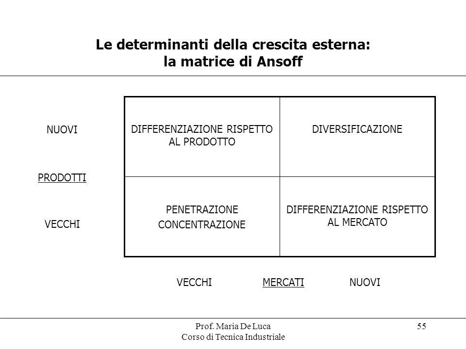 Prof. Maria De Luca Corso di Tecnica Industriale 55 Le determinanti della crescita esterna: la matrice di Ansoff NUOVI PRODOTTI VECCHI DIFFERENZIAZION
