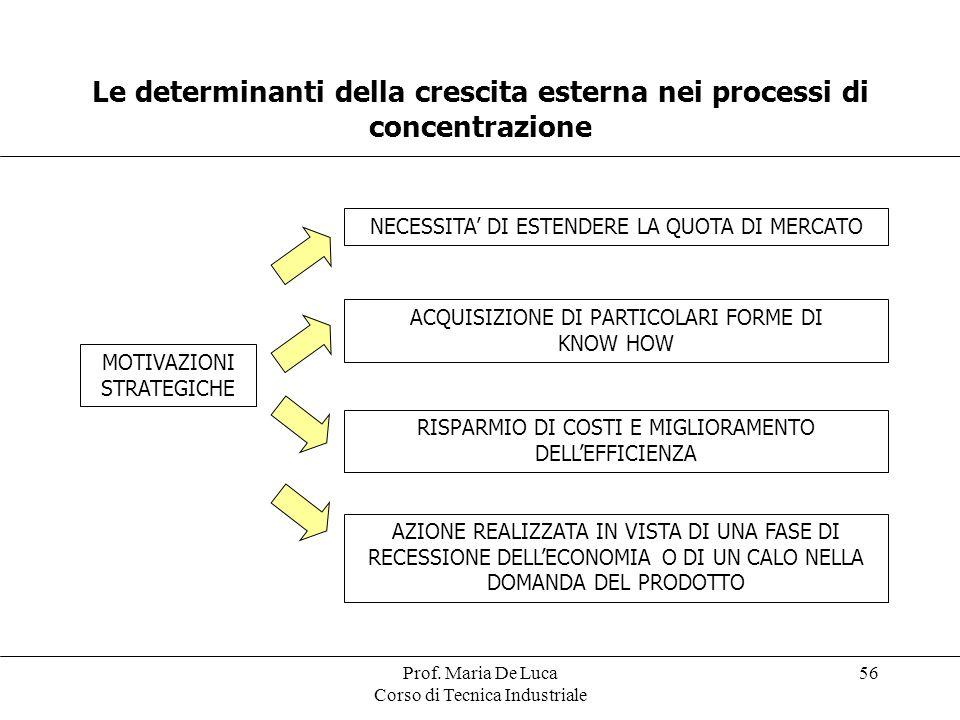 Prof. Maria De Luca Corso di Tecnica Industriale 56 Le determinanti della crescita esterna nei processi di concentrazione MOTIVAZIONI STRATEGICHE NECE
