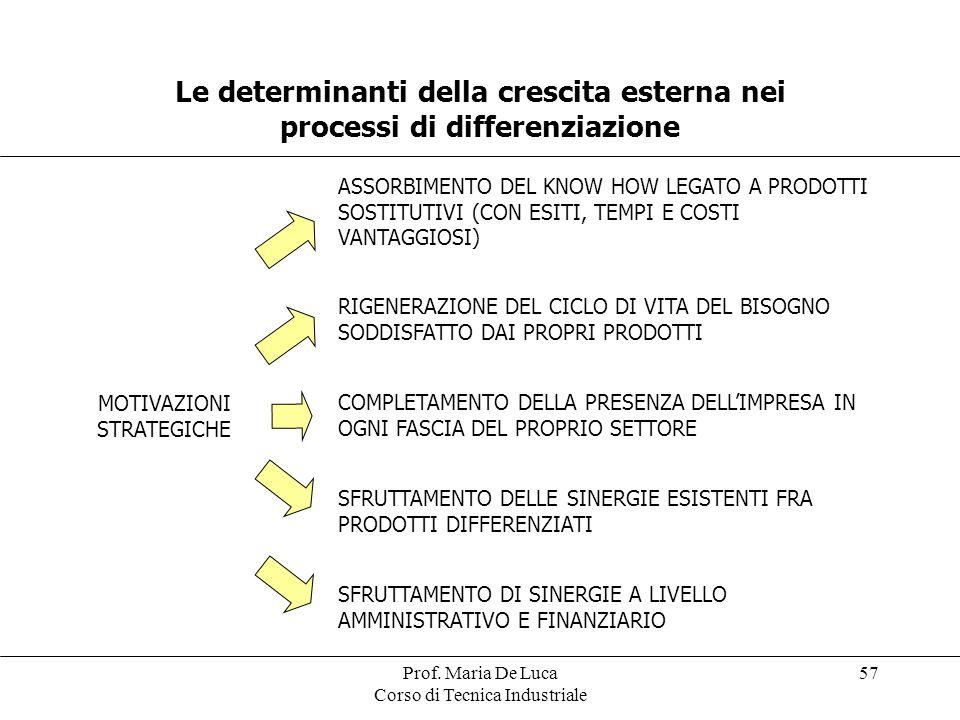 Prof. Maria De Luca Corso di Tecnica Industriale 57 Le determinanti della crescita esterna nei processi di differenziazione MOTIVAZIONI STRATEGICHE AS