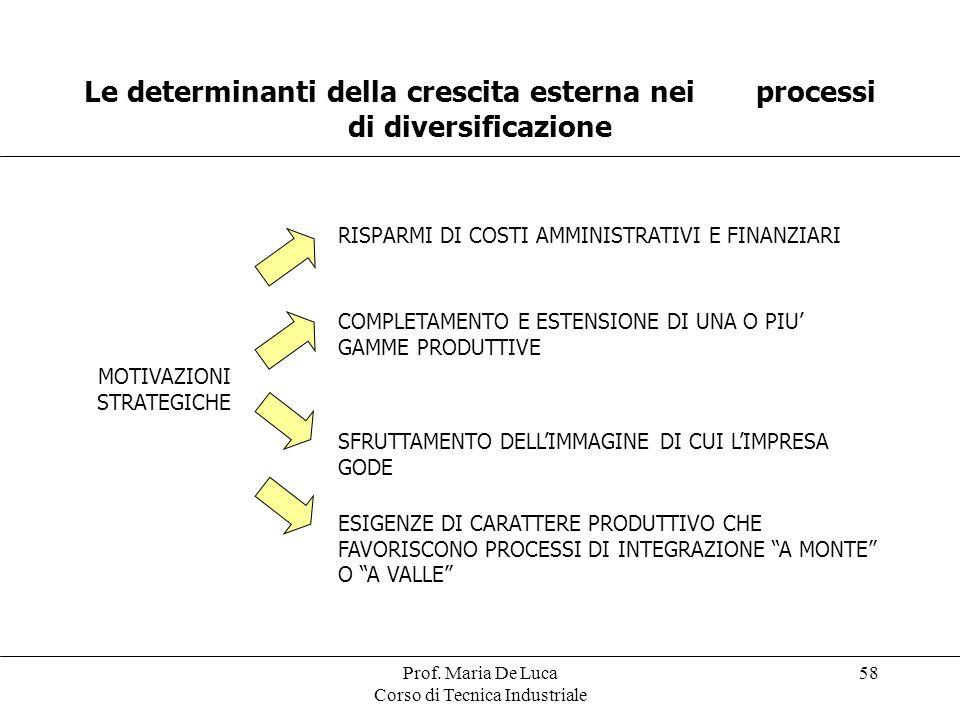 Prof. Maria De Luca Corso di Tecnica Industriale 58 Le determinanti della crescita esterna nei processi di diversificazione MOTIVAZIONI STRATEGICHE RI