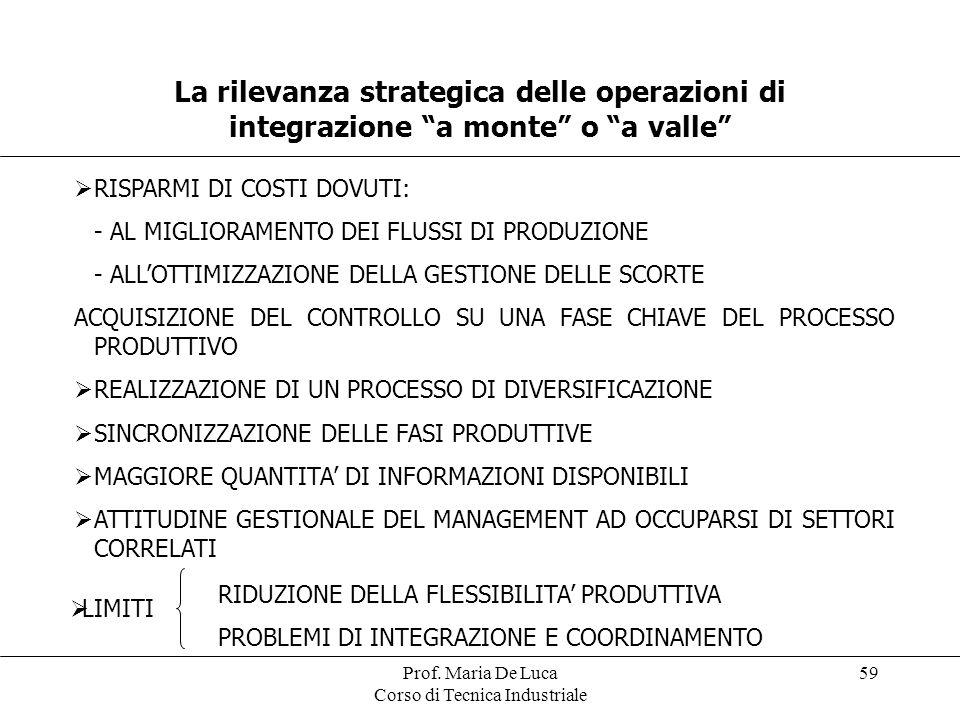 Prof. Maria De Luca Corso di Tecnica Industriale 59 La rilevanza strategica delle operazioni di integrazione a monte o a valle RISPARMI DI COSTI DOVUT