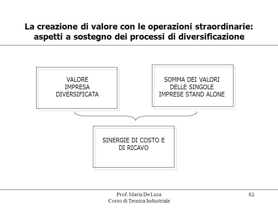 Prof. Maria De Luca Corso di Tecnica Industriale 62 La creazione di valore con le operazioni straordinarie: aspetti a sostegno dei processi di diversi