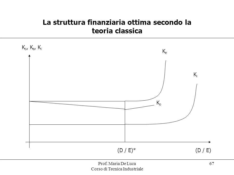 Prof. Maria De Luca Corso di Tecnica Industriale 67 La struttura finanziaria ottima secondo la teoria classica K o, K e, K i (D / E)*(D / E) KeKe KoKo