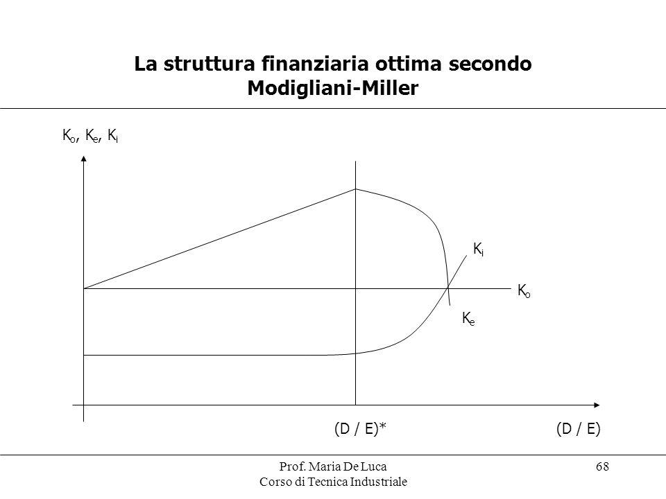 Prof. Maria De Luca Corso di Tecnica Industriale 68 La struttura finanziaria ottima secondo Modigliani-Miller K o, K e, K i (D / E)*(D / E) KeKe KoKo