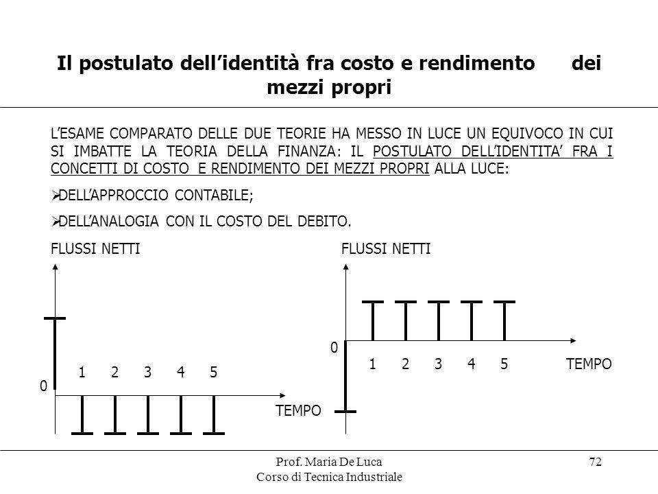 Prof. Maria De Luca Corso di Tecnica Industriale 72 Il postulato dellidentità fra costo e rendimento dei mezzi propri LESAME COMPARATO DELLE DUE TEORI