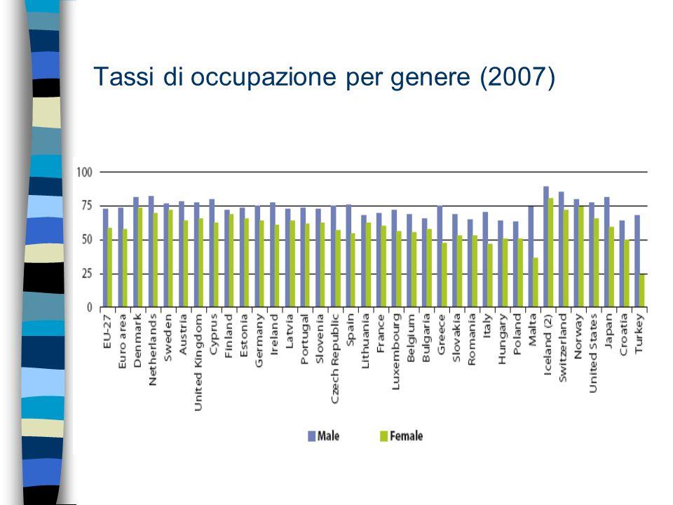 Tassi di occupazione per genere (2007)