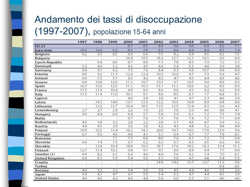 Andamento dei tassi di disoccupazione (1997-2007), popolazione 15-64 anni
