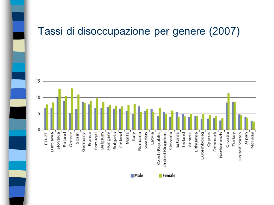 Tassi di disoccupazione per genere (2007)