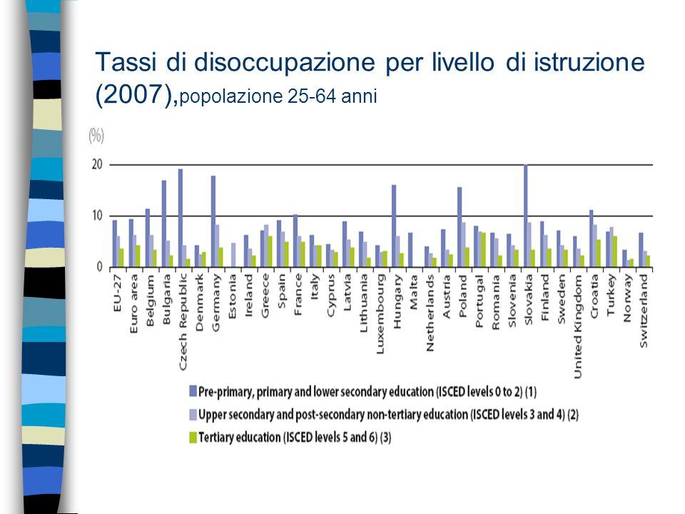 Tassi di disoccupazione per livello di istruzione (2007), popolazione 25-64 anni