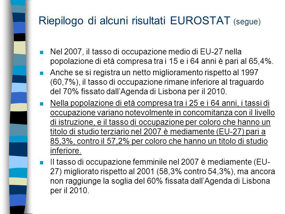 Riepilogo di alcuni risultati EUROSTAT (segue) n Nel 2007, il tasso di occupazione medio di EU-27 nella popolazione di età compresa tra i 15 e i 64 anni è pari al 65,4%.