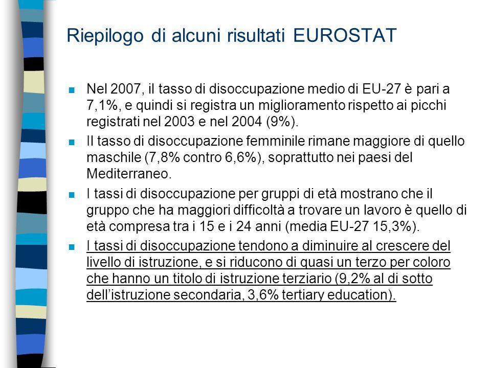 Riepilogo di alcuni risultati EUROSTAT n Nel 2007, il tasso di disoccupazione medio di EU-27 è pari a 7,1%, e quindi si registra un miglioramento rispetto ai picchi registrati nel 2003 e nel 2004 (9%).