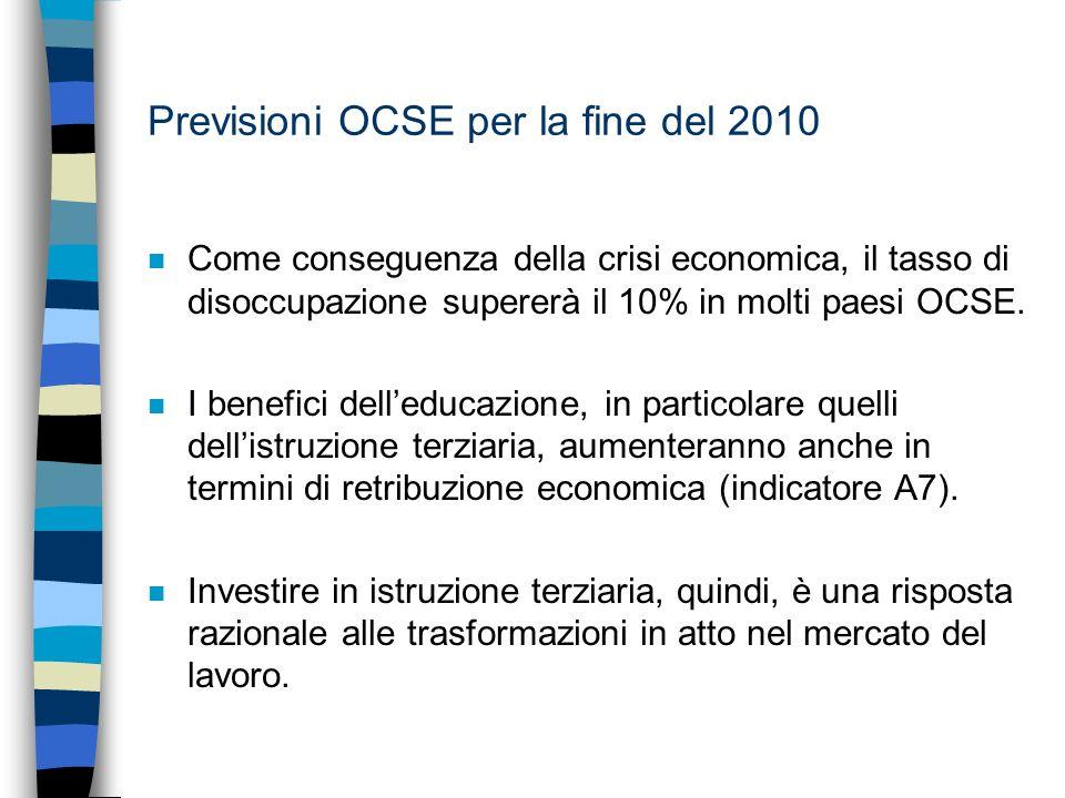Previsioni OCSE per la fine del 2010 n Come conseguenza della crisi economica, il tasso di disoccupazione supererà il 10% in molti paesi OCSE.