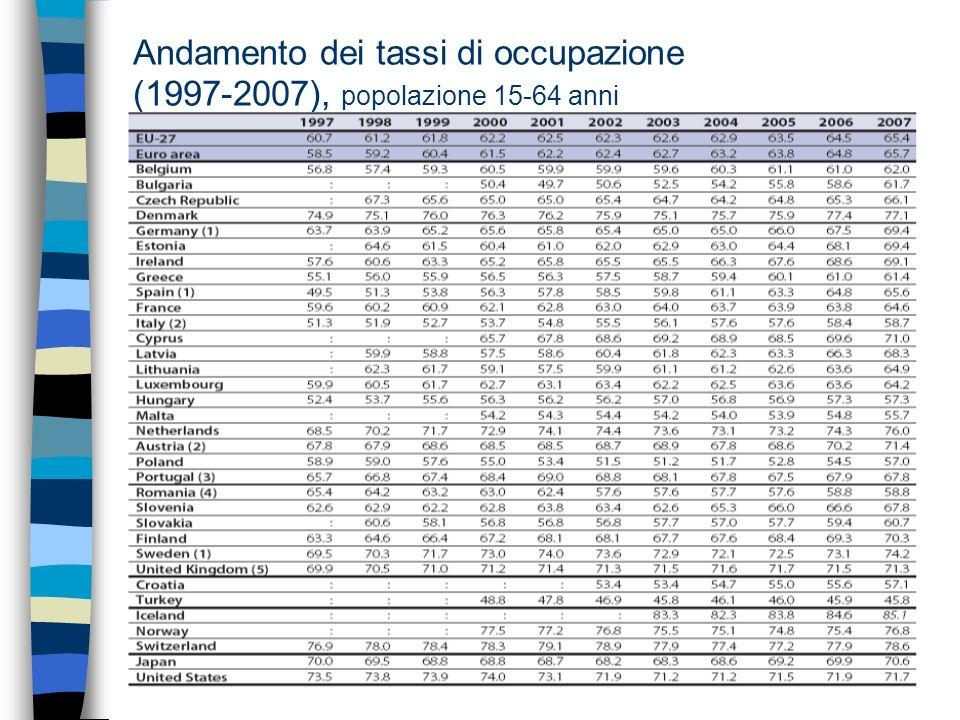 Andamento dei tassi di occupazione (1997-2007), popolazione 15-64 anni