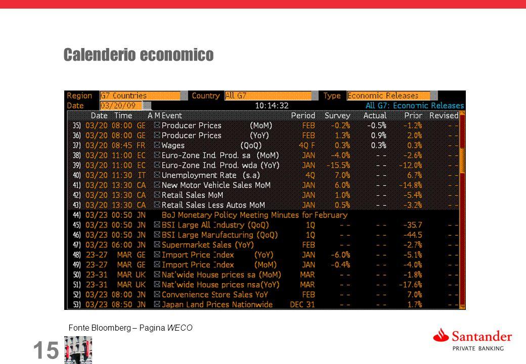 15 Calenderio economico Fonte Bloomberg – Pagina WECO