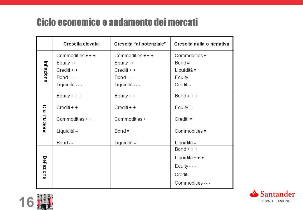 16 Ciclo economico e andamento dei mercati Crescita elevataCrescita al potenzialeCrescita nulla o negativa Inflazione Commodities + + + Equity ++ Cred
