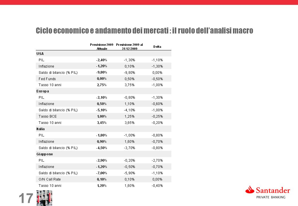 17 Ciclo economico e andamento dei mercati : il ruolo dellanalisi macro