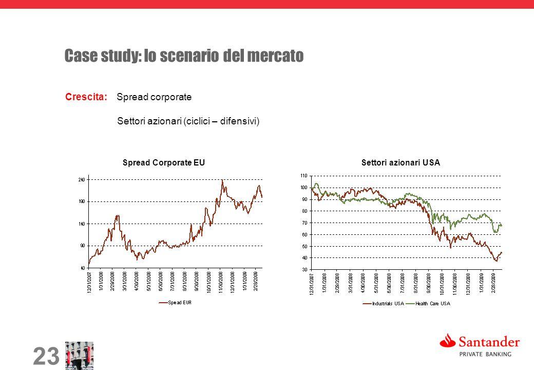 23 Case study: lo scenario del mercato Crescita: Spread corporate Settori azionari (ciclici – difensivi) Spread Corporate EUSettori azionari USA