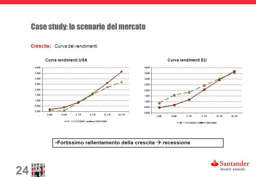 24 Case study: lo scenario del mercato Crescita: Curva dei rendimenti Curva rendimenti USACurva rendimenti EU Fortissimo rallentamento della crescita recessione
