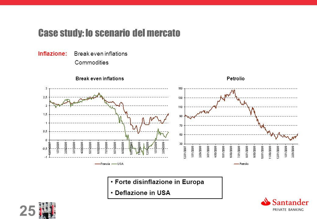 25 Case study: lo scenario del mercato Inflazione: Break even inflations Commodities Break even inflationsPetrolio Forte disinflazione in Europa Deflazione in USA