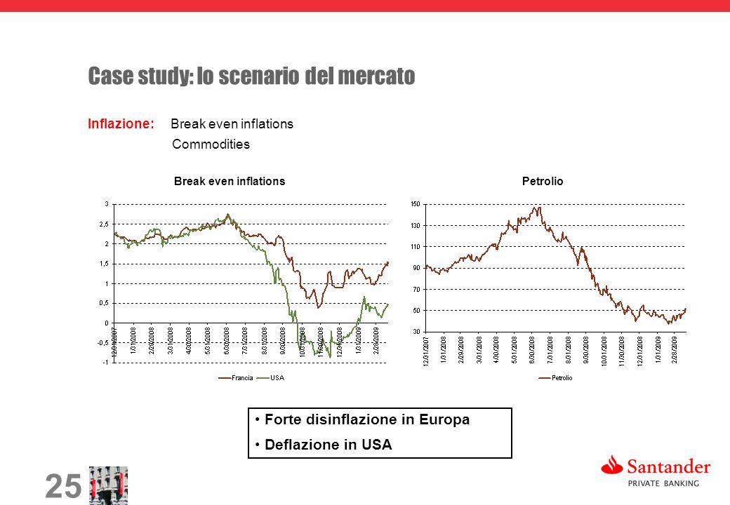 25 Case study: lo scenario del mercato Inflazione: Break even inflations Commodities Break even inflationsPetrolio Forte disinflazione in Europa Defla