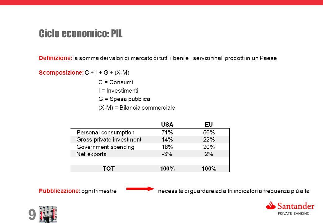 9 Ciclo economico: PIL Definizione: la somma dei valori di mercato di tutti i beni e i servizi finali prodotti in un Paese Scomposizione: C + I + G + (X-M) C = Consumi I = Investimenti G = Spesa pubblica (X-M) = Bilancia commerciale Pubblicazione: ogni trimestre necessità di guardare ad altri indicatori a frequenza più alta