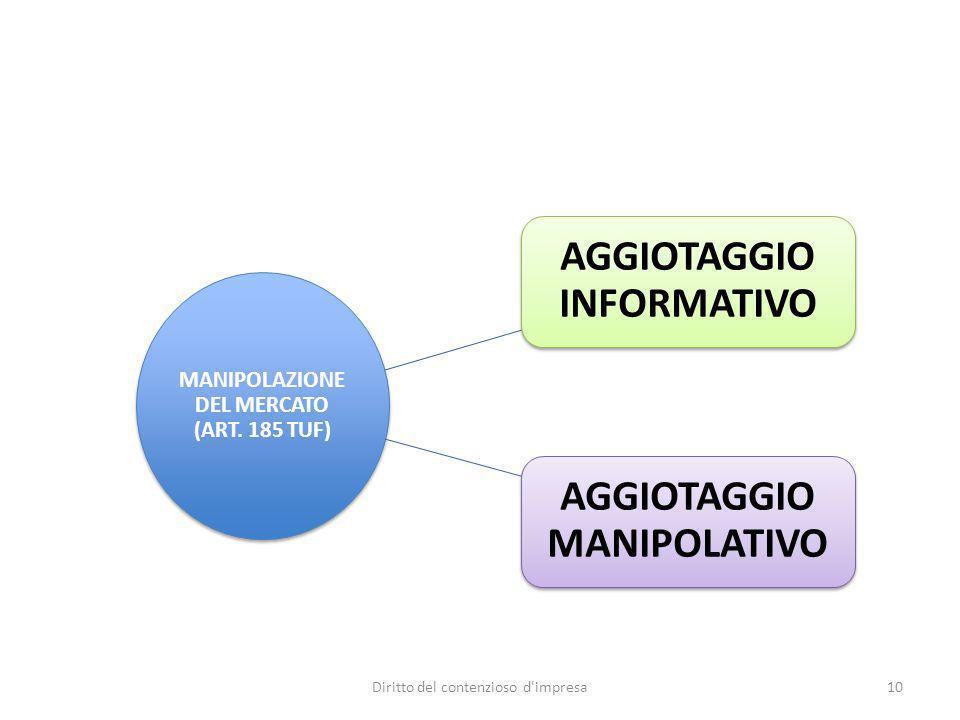 MANIPOLAZIONE DEL MERCATO (ART. 185 TUF) AGGIOTAGGIO INFORMATIVO AGGIOTAGGIO MANIPOLATIVO Diritto del contenzioso d'impresa10