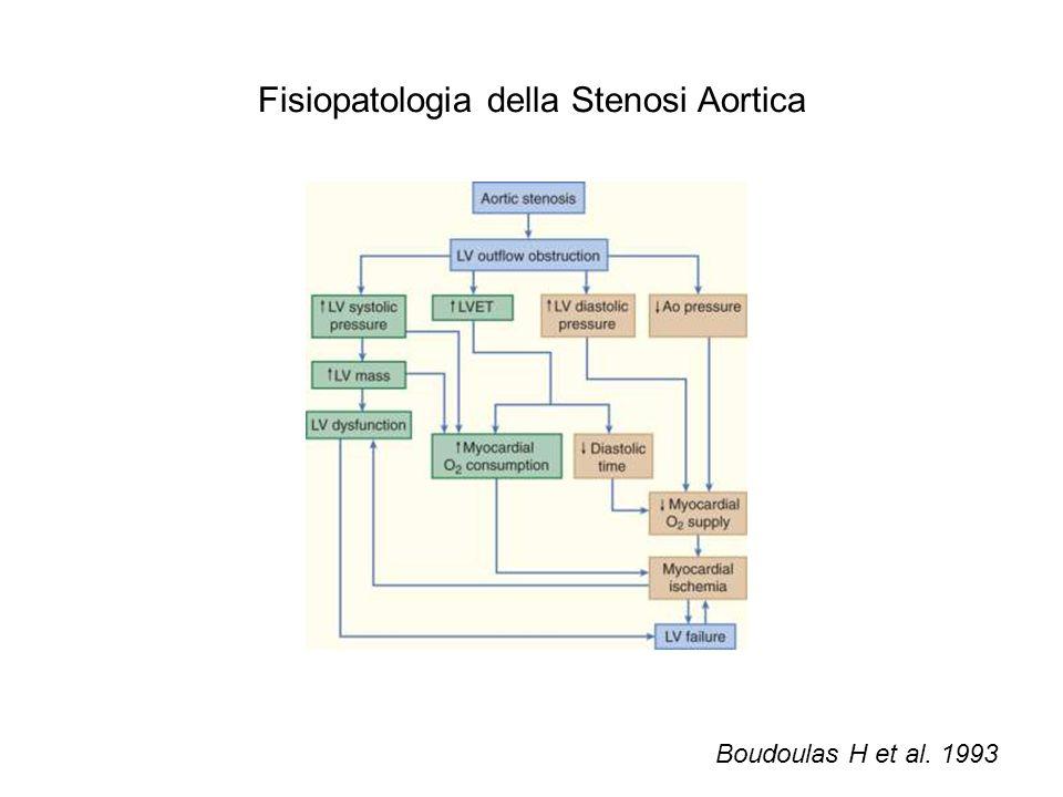 Fisiopatologia della Stenosi Aortica Boudoulas H et al. 1993