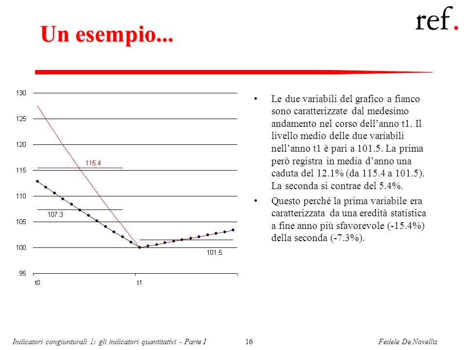 Fedele De NovellisIndicatori congiunturali 1: gli indicatori quantitativi - Parte I16 Un esempio... Le due variabili del grafico a fianco sono caratte
