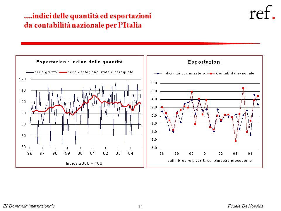 Fedele De NovellisIII Domanda internazionale 11....indici delle quantità ed esportazioni da contabilità nazionale per lItalia