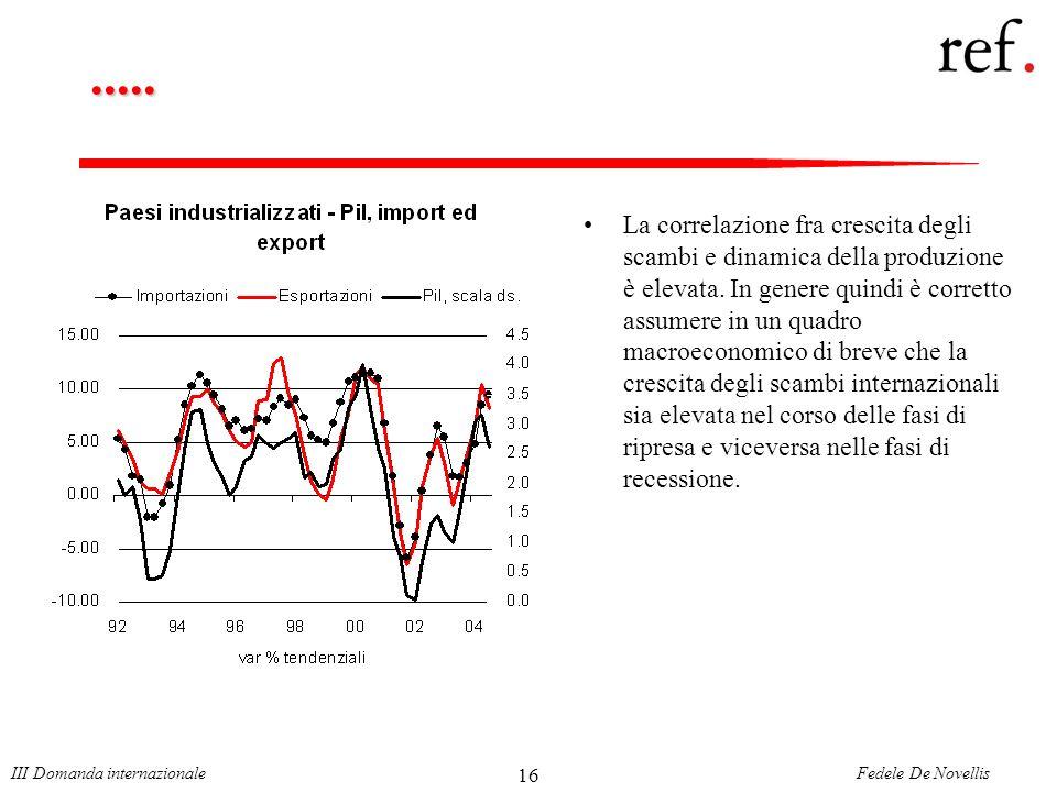 Fedele De NovellisIII Domanda internazionale 16.....