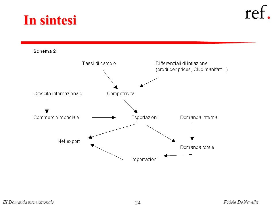 Fedele De NovellisIII Domanda internazionale 24 In sintesi