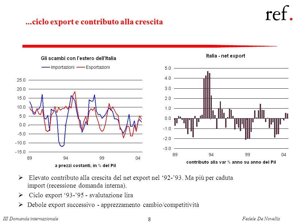 Fedele De NovellisIII Domanda internazionale 8...ciclo export e contributo alla crescita Elevato contributo alla crescita del net export nel 92-93.
