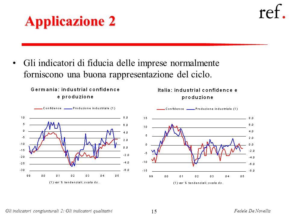 Fedele De NovellisGli indicatori congiunturali 2: Gli indicatori qualitativi 15 Applicazione 2 Gli indicatori di fiducia delle imprese normalmente forniscono una buona rappresentazione del ciclo.
