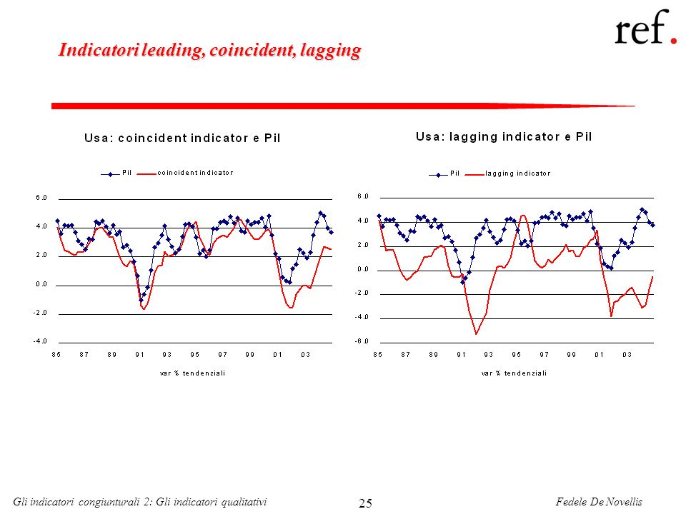 Fedele De NovellisGli indicatori congiunturali 2: Gli indicatori qualitativi 25 Indicatori leading, coincident, lagging